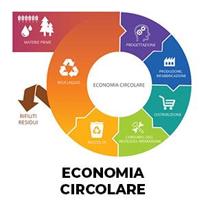 Regione Marche: bando per progetti di sostenibilità ed economia circolare